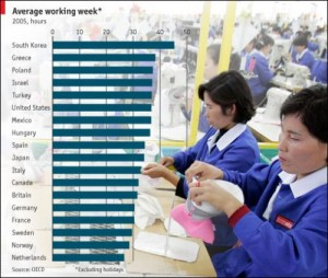 Working week figures, thanks to the Economist!